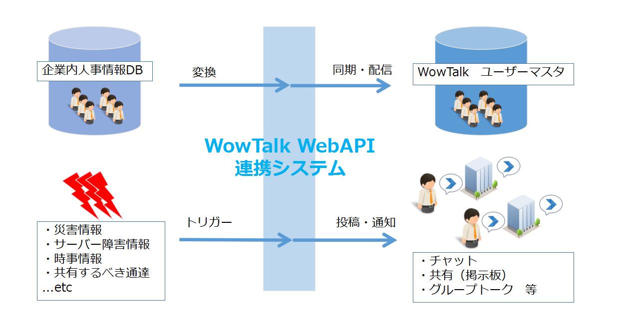 WowTalk WebAPIsystem