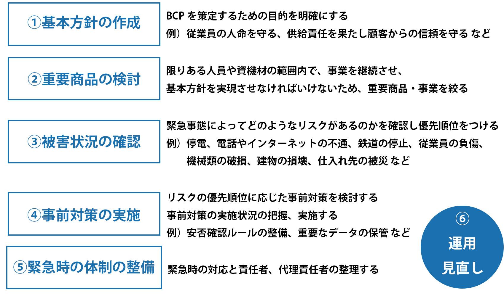 BCP対策とは。具体的な策定手順をまとめ